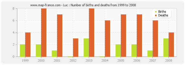Luc : Number of births and deaths from 1999 to 2008