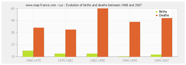 Luc : Evolution of births and deaths between 1968 and 2007