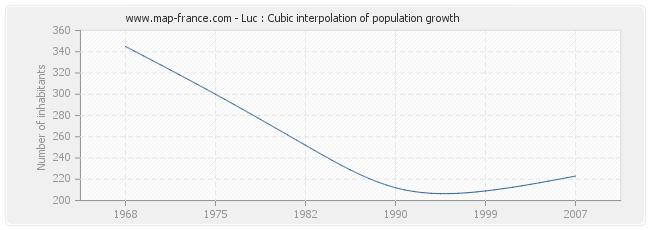 Luc : Cubic interpolation of population growth