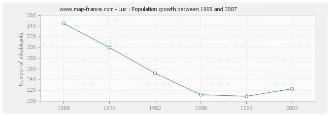 Population Luc