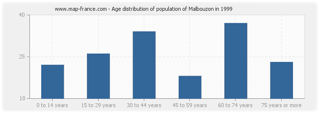 Age distribution of population of Malbouzon in 1999