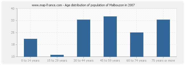 Age distribution of population of Malbouzon in 2007