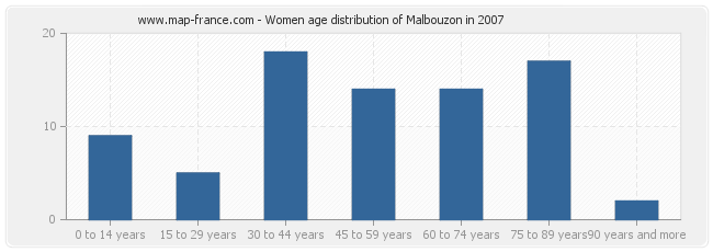 Women age distribution of Malbouzon in 2007