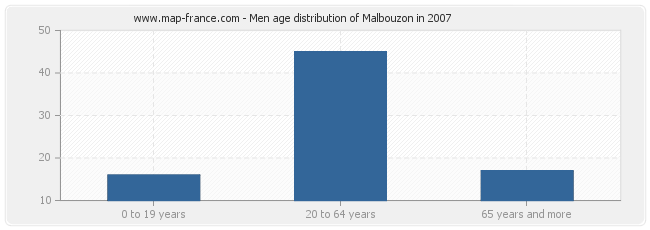 Men age distribution of Malbouzon in 2007