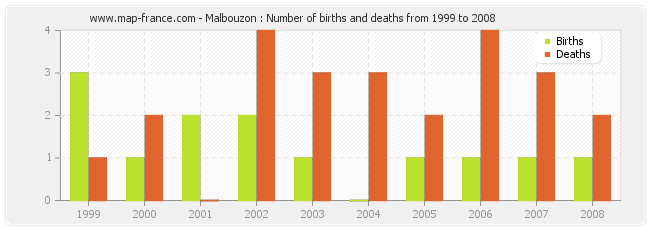 Malbouzon : Number of births and deaths from 1999 to 2008