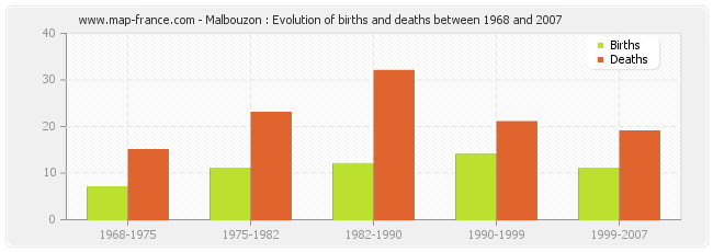 Malbouzon : Evolution of births and deaths between 1968 and 2007