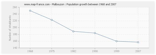 Population Malbouzon