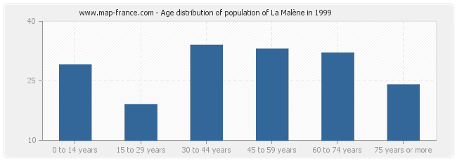 Age distribution of population of La Malène in 1999
