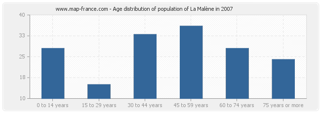 Age distribution of population of La Malène in 2007