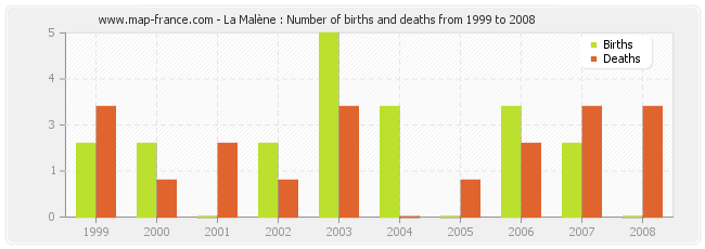 La Malène : Number of births and deaths from 1999 to 2008