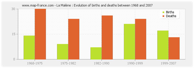 La Malène : Evolution of births and deaths between 1968 and 2007