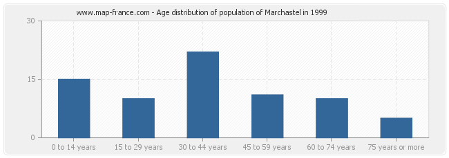Age distribution of population of Marchastel in 1999