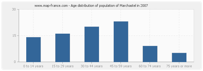 Age distribution of population of Marchastel in 2007