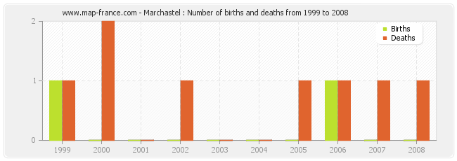Marchastel : Number of births and deaths from 1999 to 2008