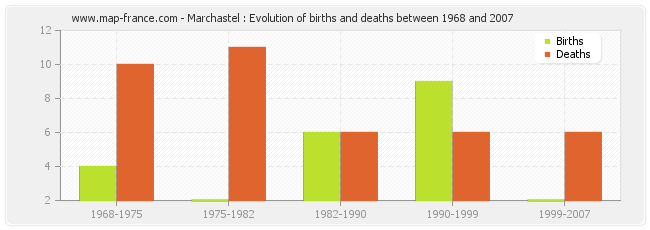 Marchastel : Evolution of births and deaths between 1968 and 2007