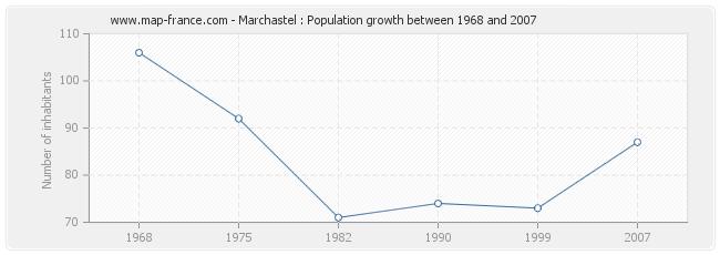 Population Marchastel