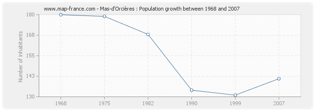 Population Mas-d'Orcières