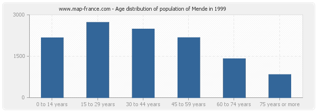 Age distribution of population of Mende in 1999