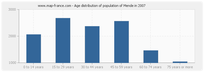 Age distribution of population of Mende in 2007