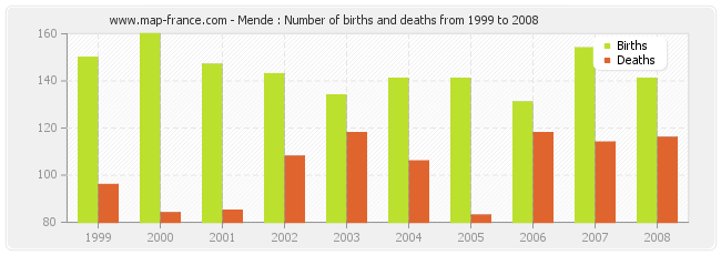 Mende : Number of births and deaths from 1999 to 2008