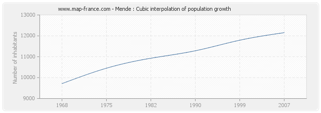 Mende : Cubic interpolation of population growth