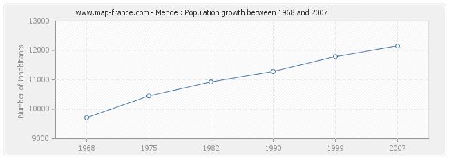 Population Mende