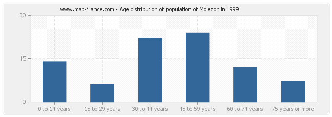 Age distribution of population of Molezon in 1999