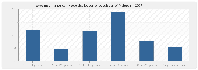 Age distribution of population of Molezon in 2007