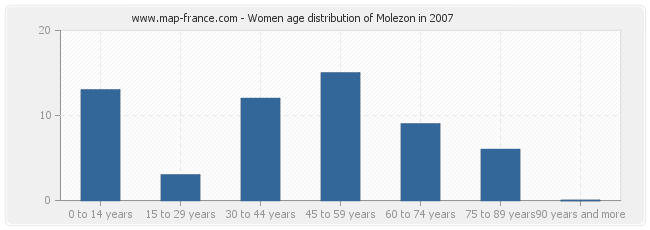 Women age distribution of Molezon in 2007