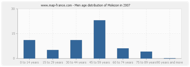 Men age distribution of Molezon in 2007