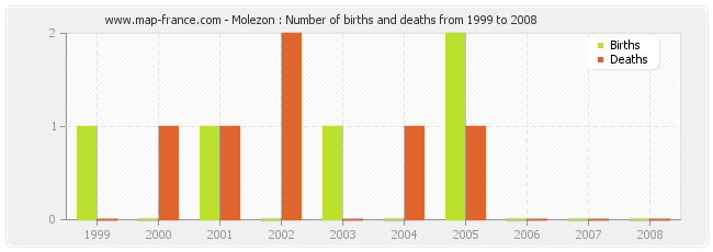 Molezon : Number of births and deaths from 1999 to 2008