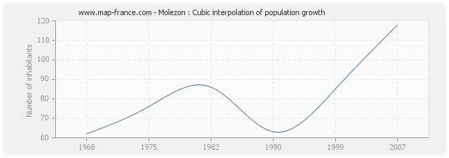 Molezon : Cubic interpolation of population growth