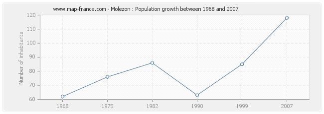 Population Molezon