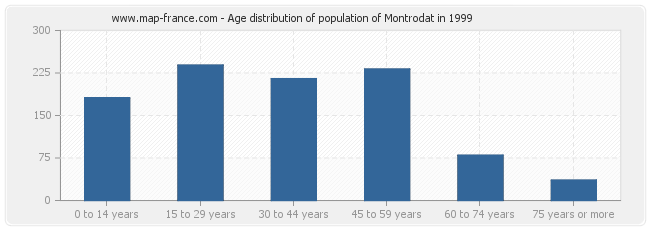 Age distribution of population of Montrodat in 1999