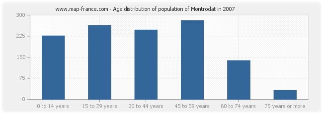 Age distribution of population of Montrodat in 2007