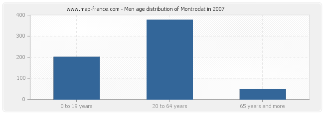 Men age distribution of Montrodat in 2007