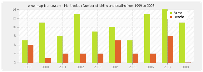 Montrodat : Number of births and deaths from 1999 to 2008