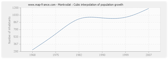 Montrodat : Cubic interpolation of population growth