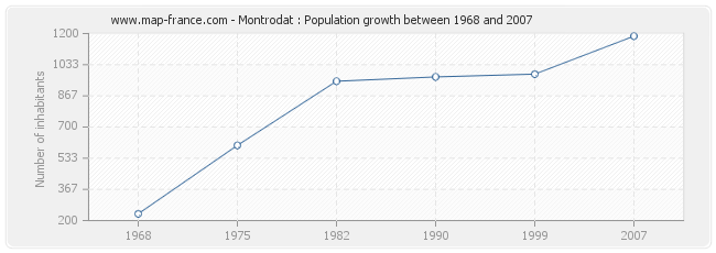 Population Montrodat