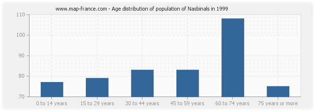 Age distribution of population of Nasbinals in 1999