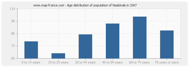 Age distribution of population of Nasbinals in 2007
