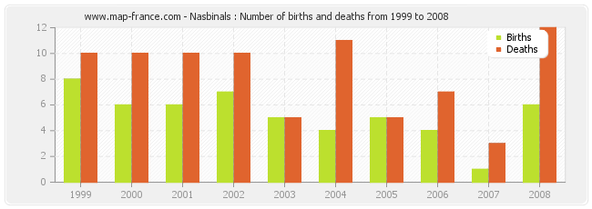Nasbinals : Number of births and deaths from 1999 to 2008