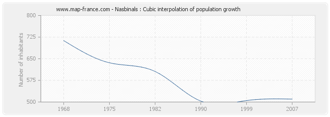 Nasbinals : Cubic interpolation of population growth