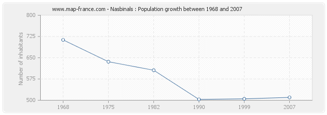Population Nasbinals