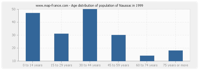 Age distribution of population of Naussac in 1999