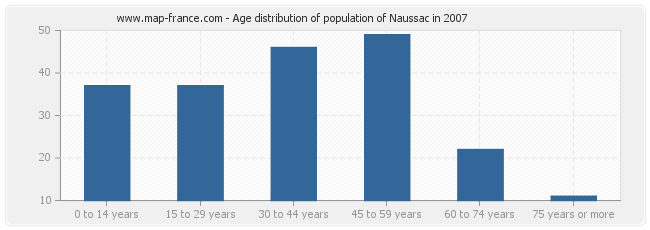 Age distribution of population of Naussac in 2007