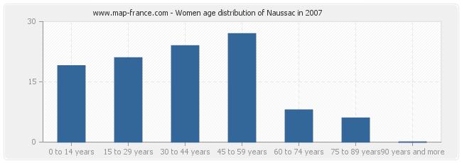 Women age distribution of Naussac in 2007