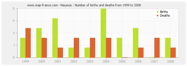 Naussac : Number of births and deaths from 1999 to 2008