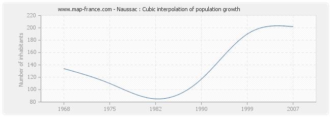 Naussac : Cubic interpolation of population growth