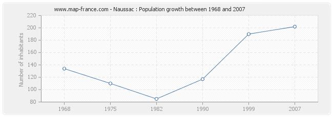 Population Naussac